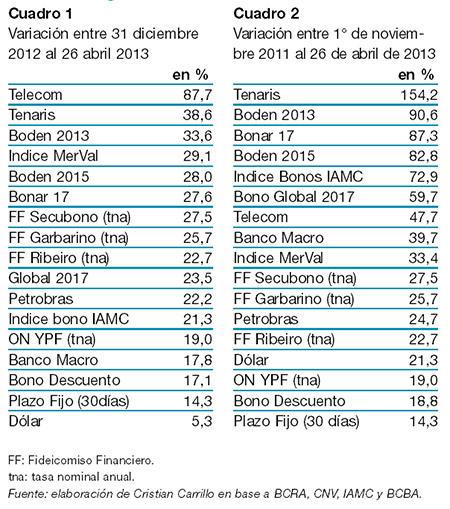 Ranking de inversiones